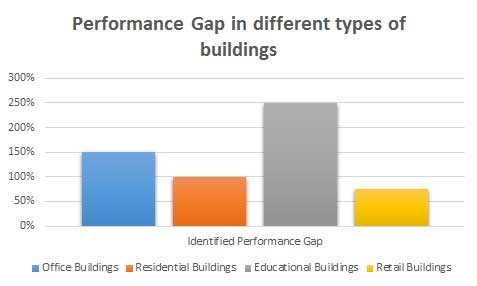 Graph 1 – Performance Gap in different types of buildings. Source: MOEEBIUS.